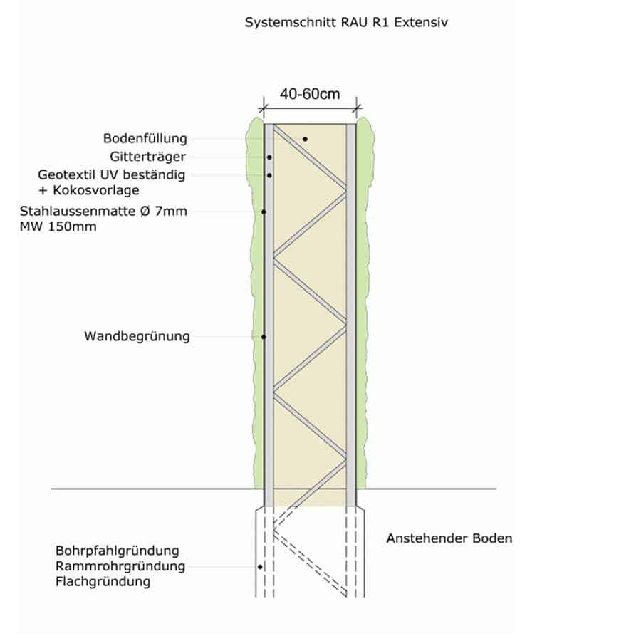 RAU R1 Extensiv Lärmschutzwand