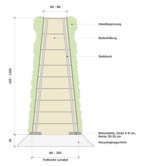 Grundriss der R3 Lärmschutzwand von RAU